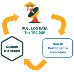 Optimizing DSP with Log Data