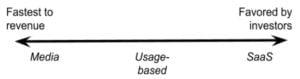 Ad-tech Industry Models